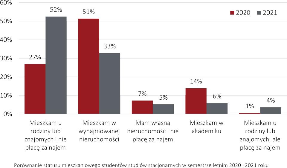 """Raport """"Studenci na rynku nieruchomości 2021"""" - Porównanie statusu mieszkaniowego studentów studiów stacjonarnych w semestrze letnim 2020 i 2021 roku"""