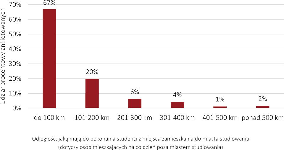 """Raport """"Studenci na rynku nieruchomości 2021"""" - Odległość, jaką mają do pokonania studenci z miejsca zamieszkania do miasta studiowania (dotyczy osób mieszkających na co dzień poza miastem studiowania)"""